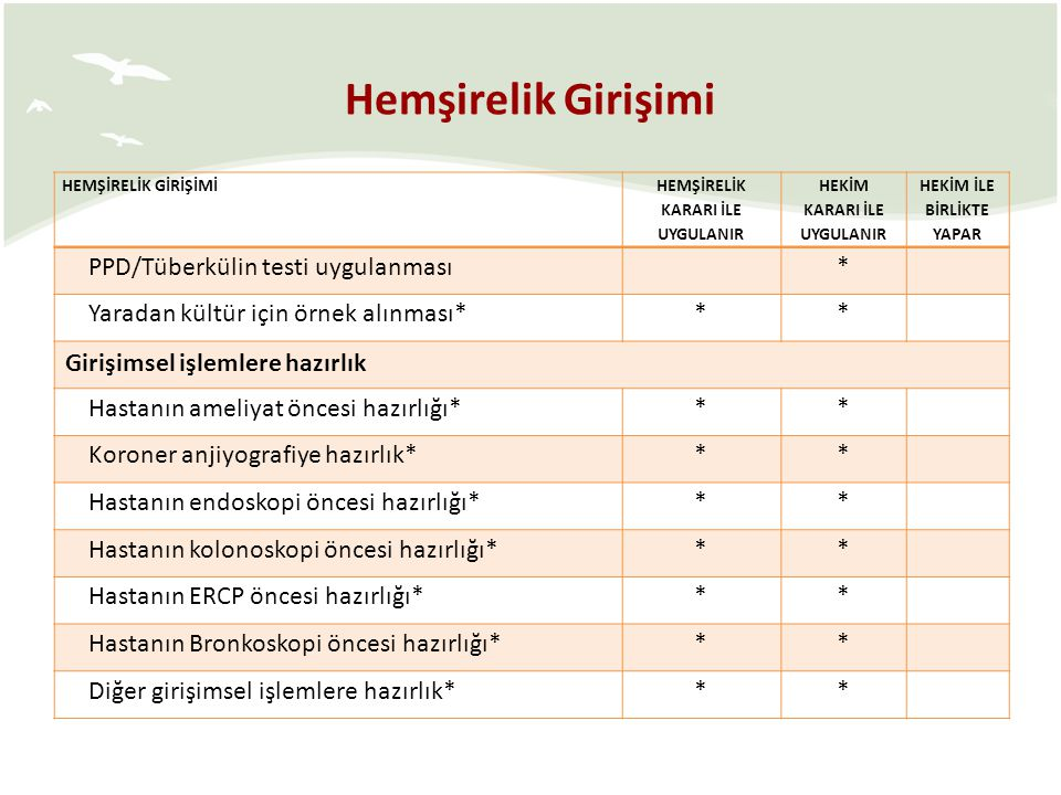 Hemşirelik Girişimi PPD/Tüberkülin testi uygulanması *