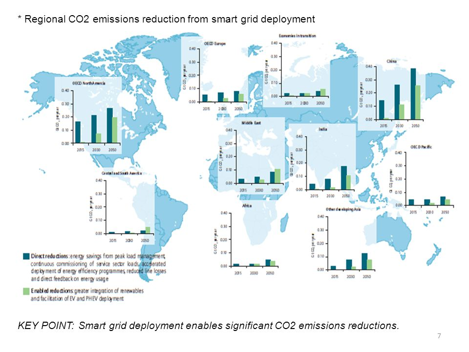 * Regional CO2 emissions reduction from smart grid deployment