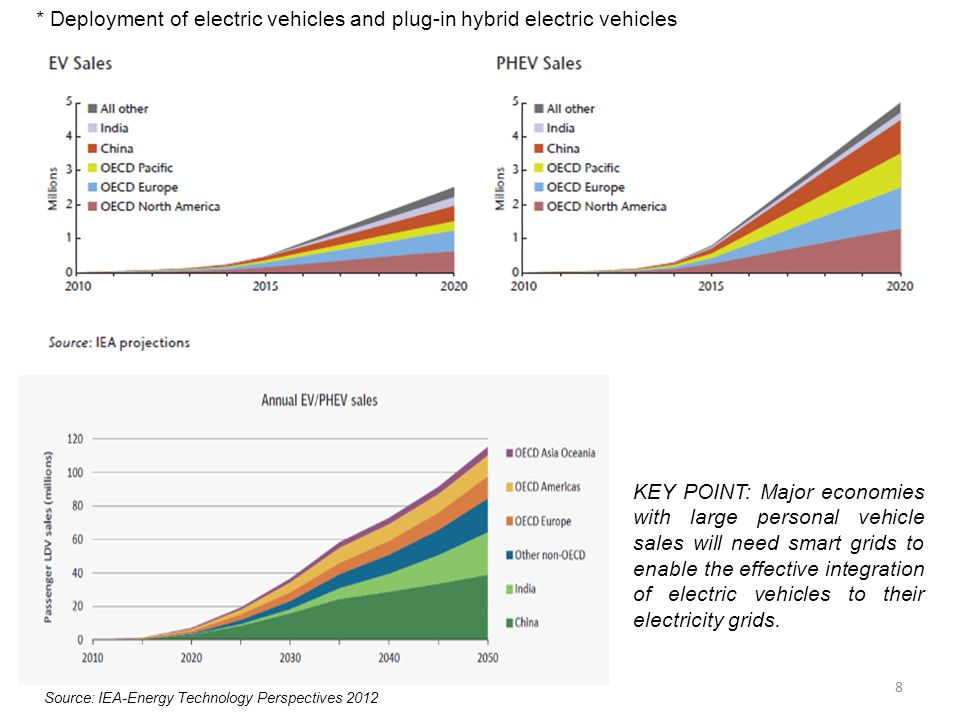 * Deployment of electric vehicles and plug-in hybrid electric vehicles