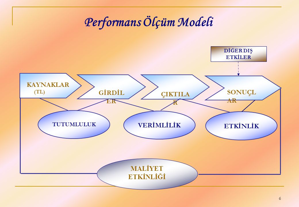 Performans Ölçüm Modeli