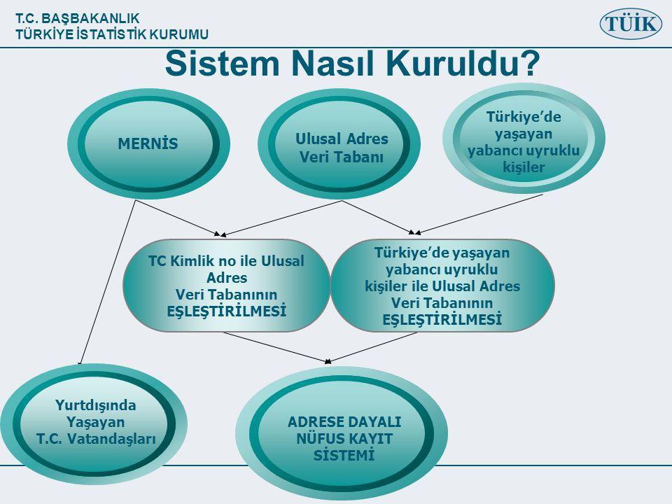 Sistem Nasıl Kuruldu Ulusal Adres MERNİS Veri Tabanı Türkiye'de