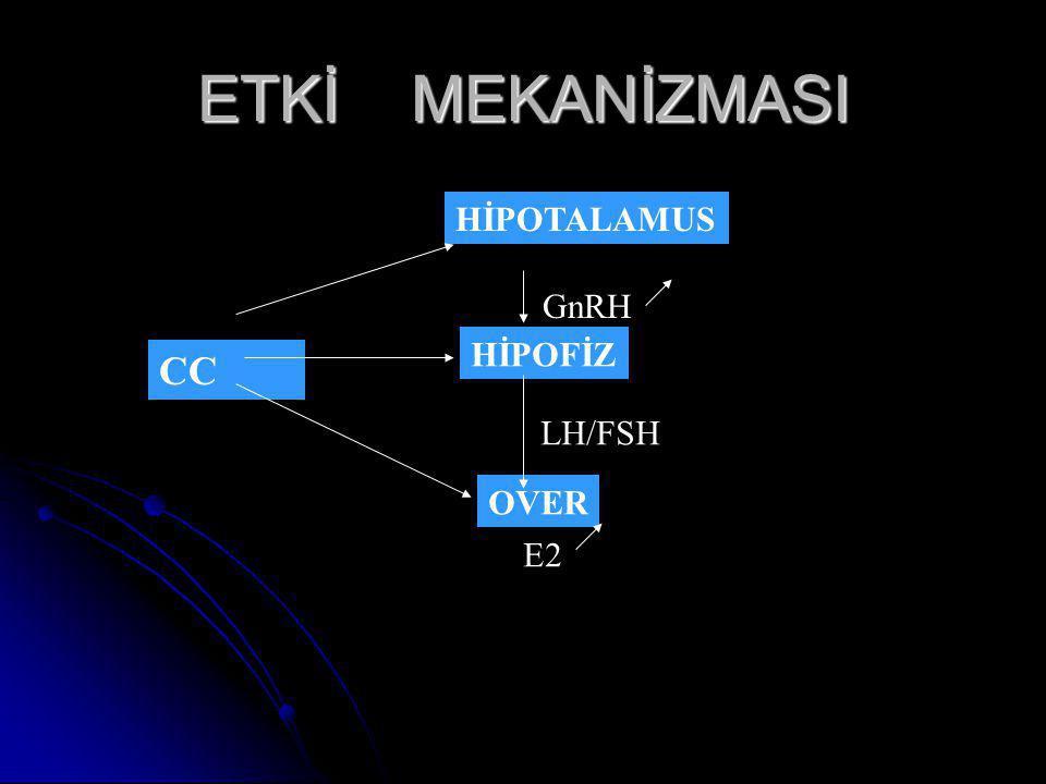 ETKİ MEKANİZMASI HİPOTALAMUS GnRH HİPOFİZ CC LH/FSH OVER E2