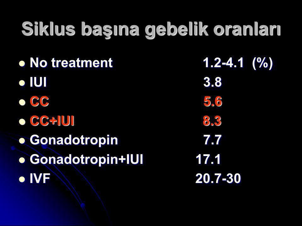 Siklus başına gebelik oranları