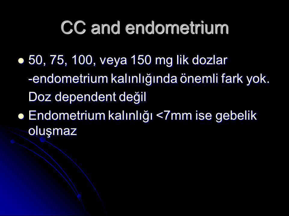 CC and endometrium 50, 75, 100, veya 150 mg lik dozlar