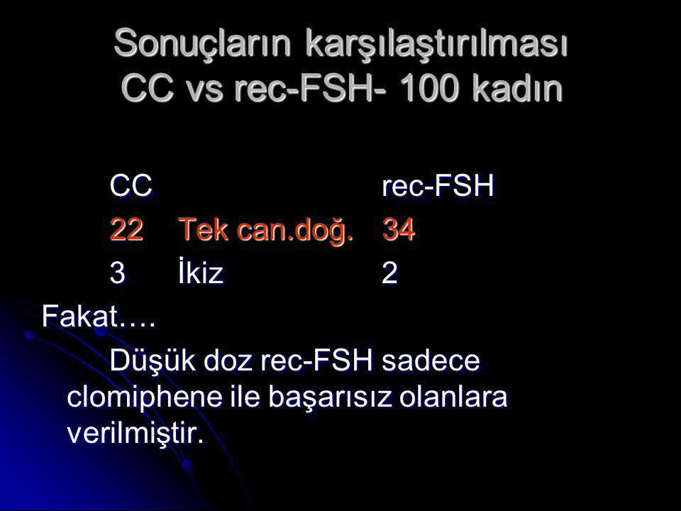 Sonuçların karşılaştırılması CC vs rec-FSH- 100 kadın