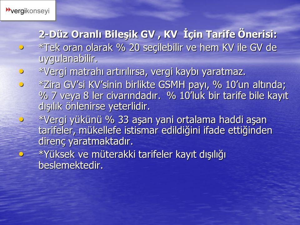 2-Düz Oranlı Bileşik GV , KV İçin Tarife Önerisi:
