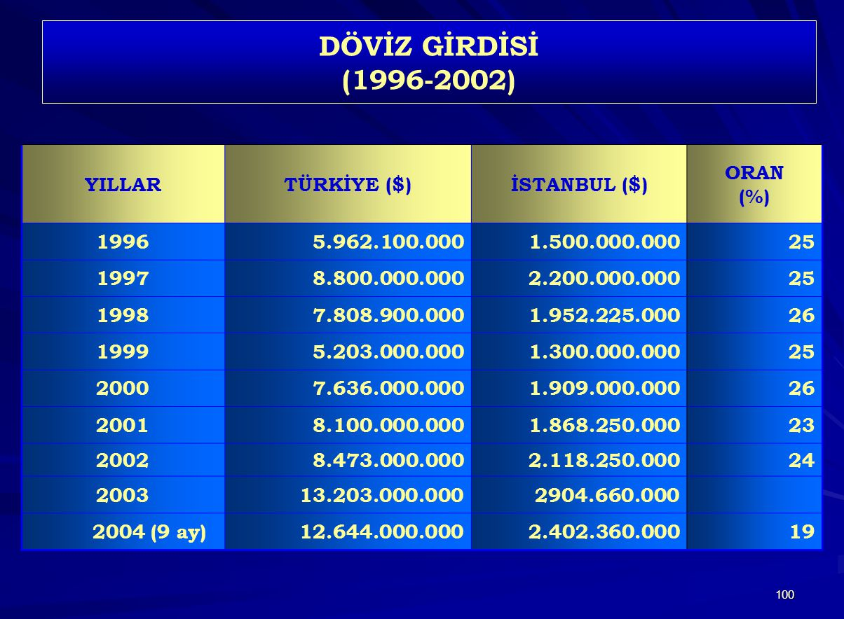 DÖVİZ GİRDİSİ (1996-2002) YILLAR TÜRKİYE ($) İSTANBUL ($) ORAN (%)