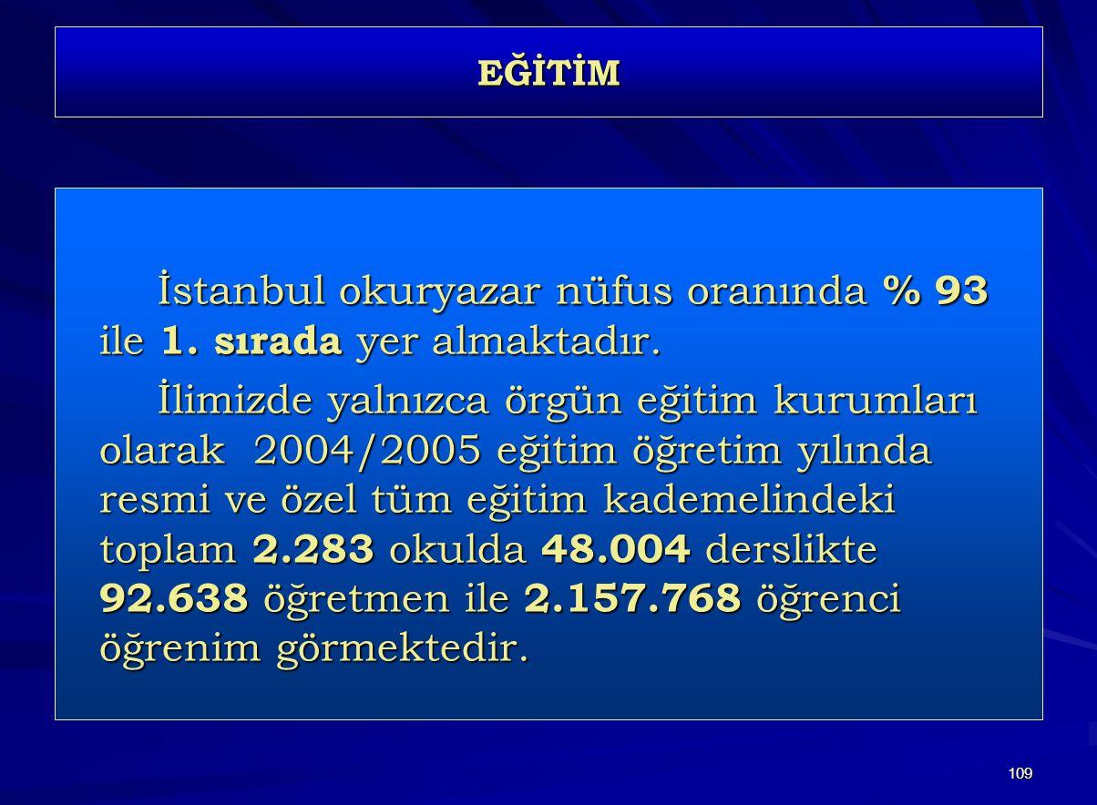 İstanbul okuryazar nüfus oranında % 93 ile 1. sırada yer almaktadır.
