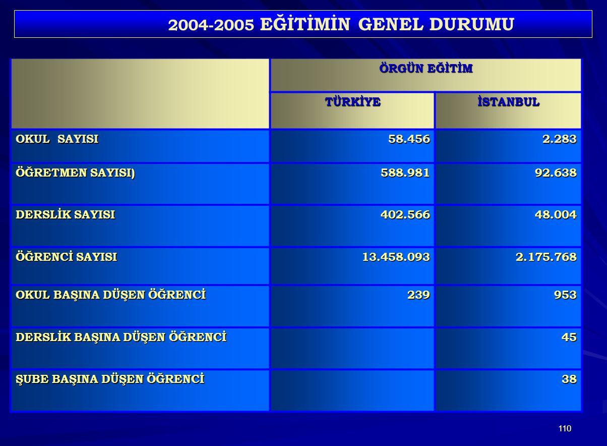 2004-2005 EĞİTİMİN GENEL DURUMU