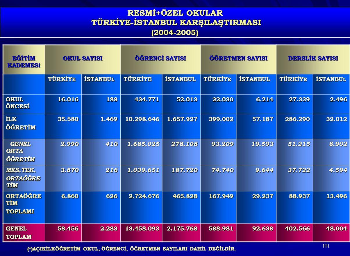 RESMİ+ÖZEL OKULAR TÜRKİYE-İSTANBUL KARŞILAŞTIRMASI (2004-2005)