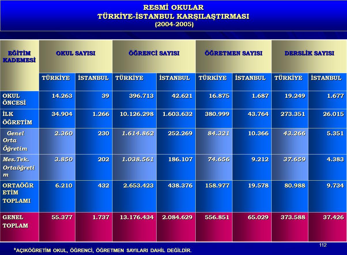 RESMİ OKULAR TÜRKİYE-İSTANBUL KARŞILAŞTIRMASI (2004-2005)