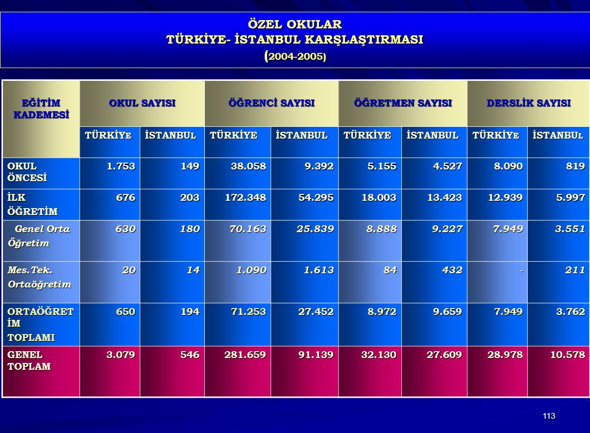 ÖZEL OKULAR TÜRKİYE- İSTANBUL KARŞLAŞTIRMASI (2004-2005)