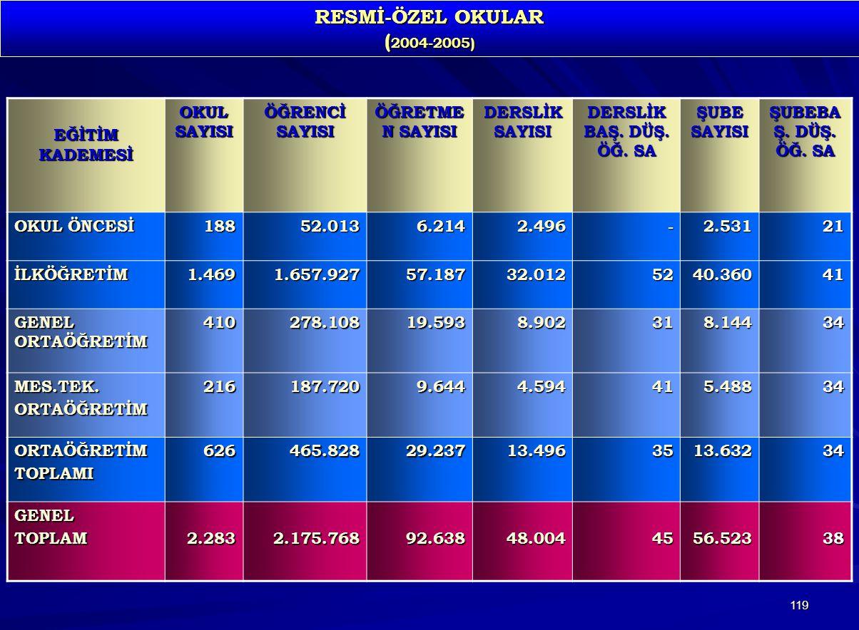 RESMİ-ÖZEL OKULAR (2004-2005) EĞİTİM KADEMESİ OKUL SAYISI