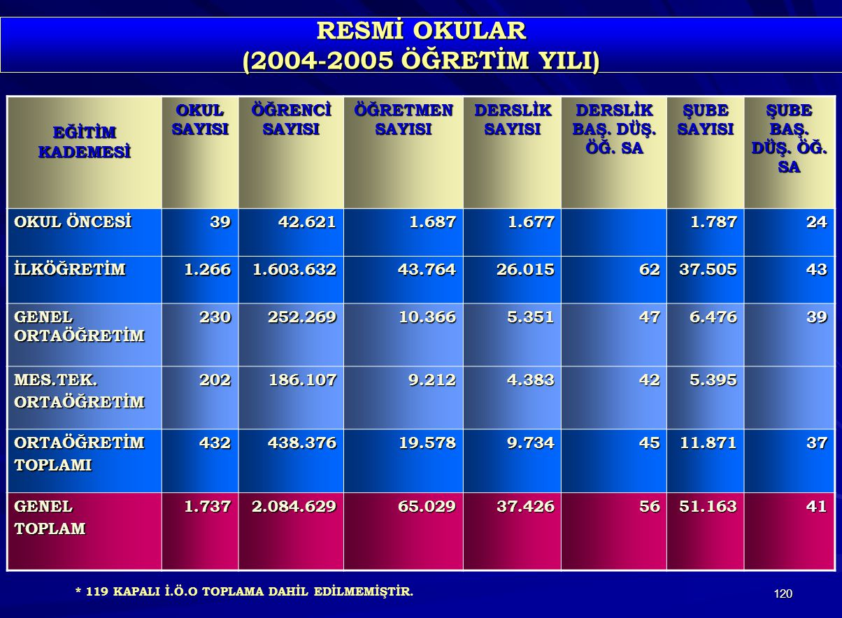 RESMİ OKULAR (2004-2005 ÖĞRETİM YILI)