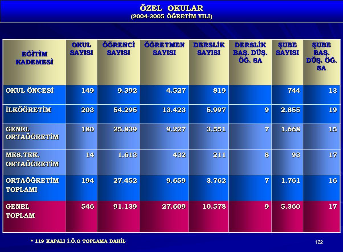 ÖZEL OKULAR (2004-2005 ÖĞRETİM YILI)