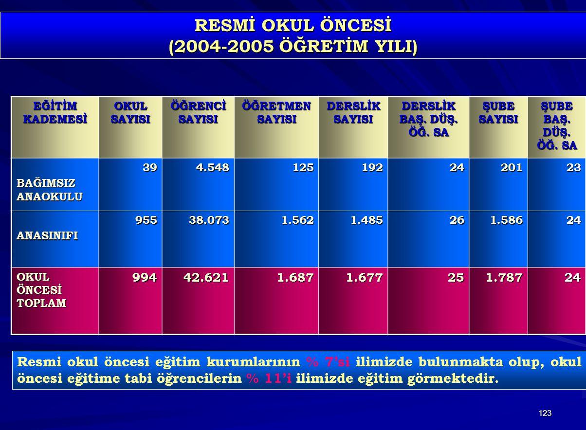 RESMİ OKUL ÖNCESİ (2004-2005 ÖĞRETİM YILI)