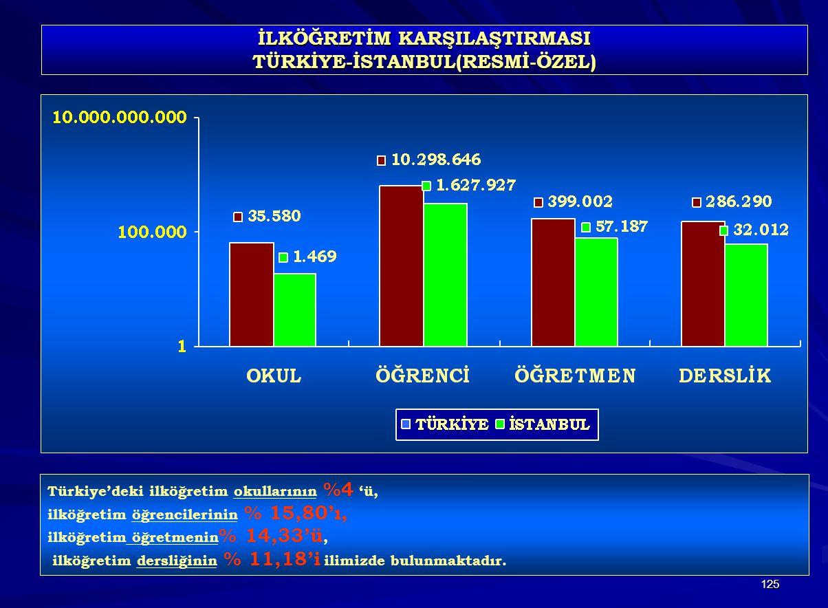 İLKÖĞRETİM KARŞILAŞTIRMASI TÜRKİYE-İSTANBUL(RESMİ-ÖZEL)