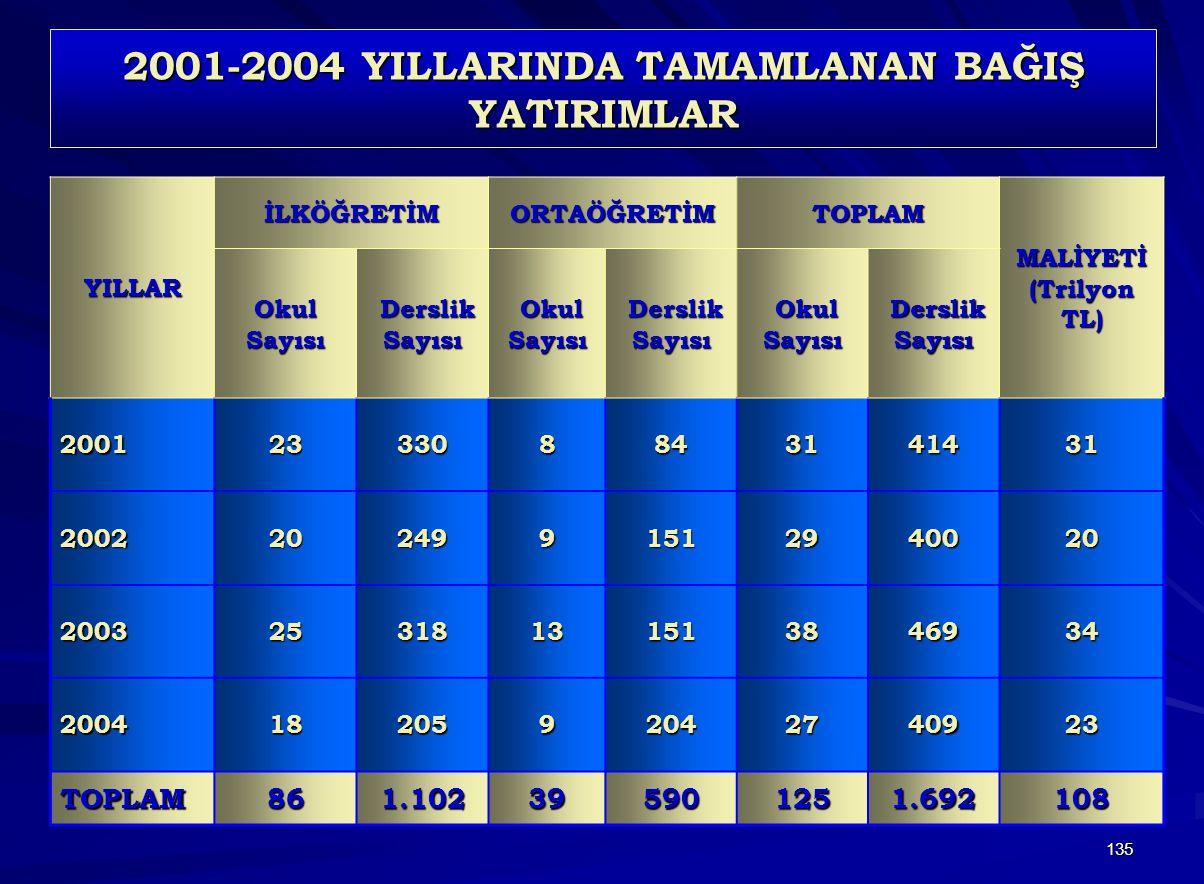 2001-2004 YILLARINDA TAMAMLANAN BAĞIŞ YATIRIMLAR