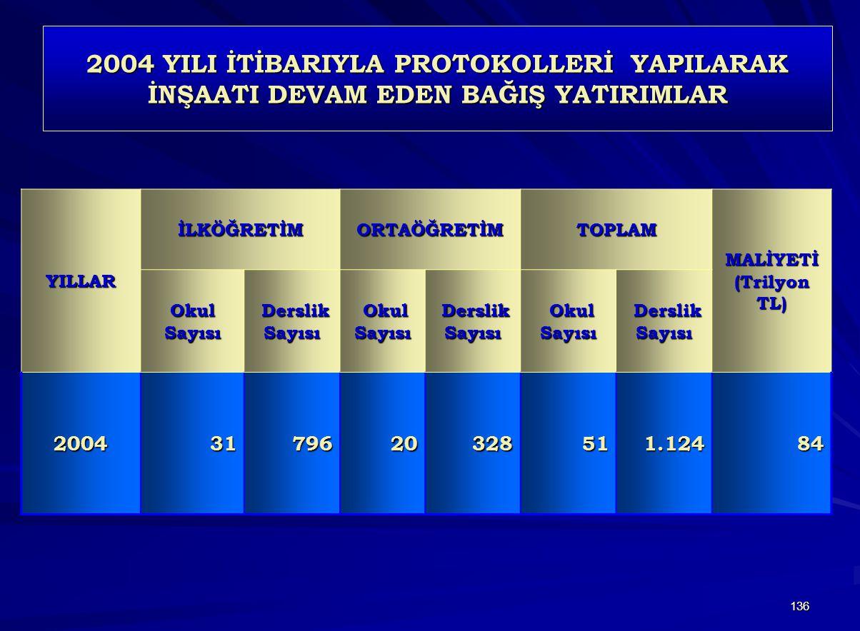 2004 YILI İTİBARIYLA PROTOKOLLERİ YAPILARAK İNŞAATI DEVAM EDEN BAĞIŞ YATIRIMLAR