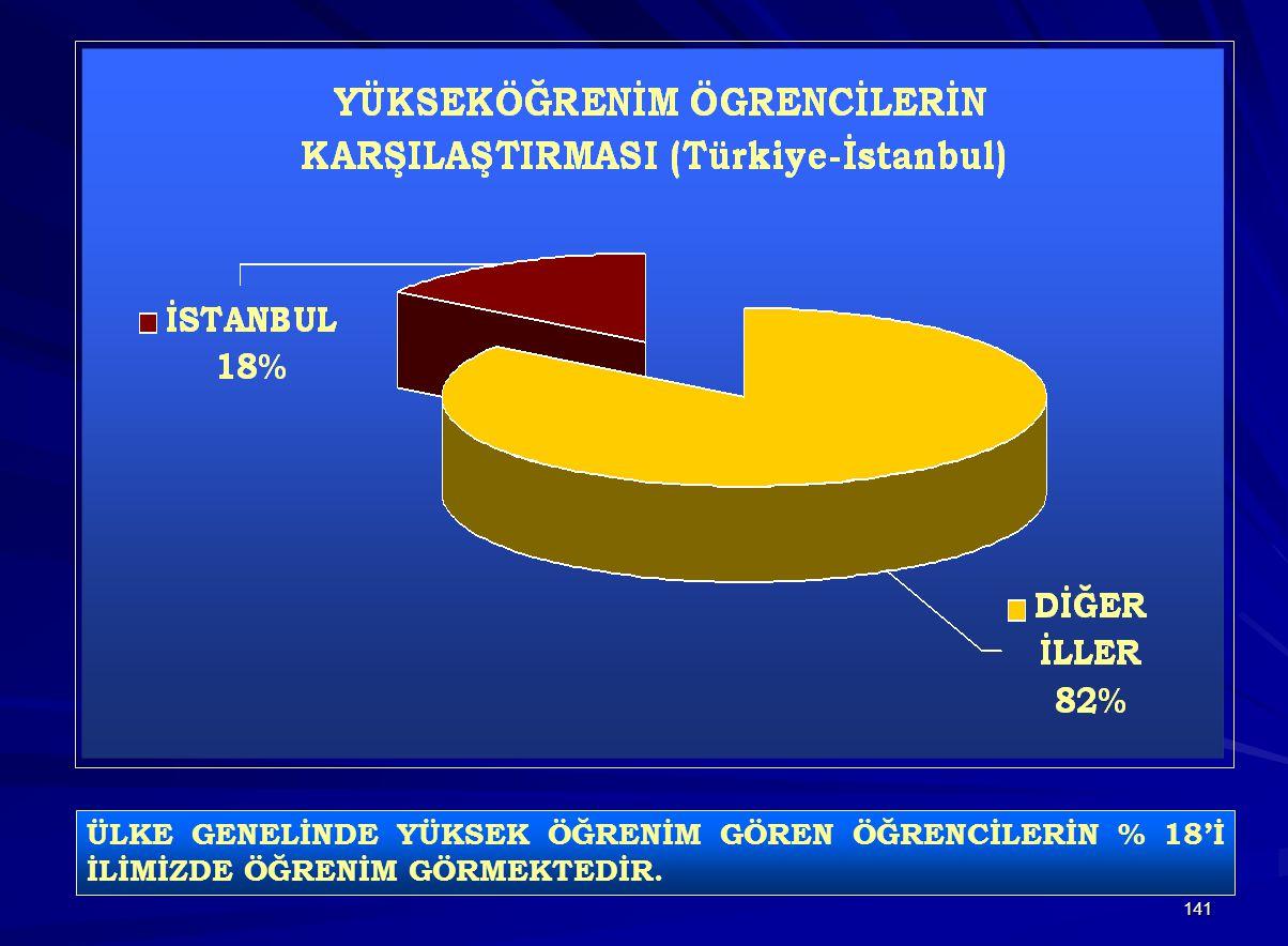 ÜLKE GENELİNDE YÜKSEK ÖĞRENİM GÖREN ÖĞRENCİLERİN % 18'İ İLİMİZDE ÖĞRENİM GÖRMEKTEDİR.