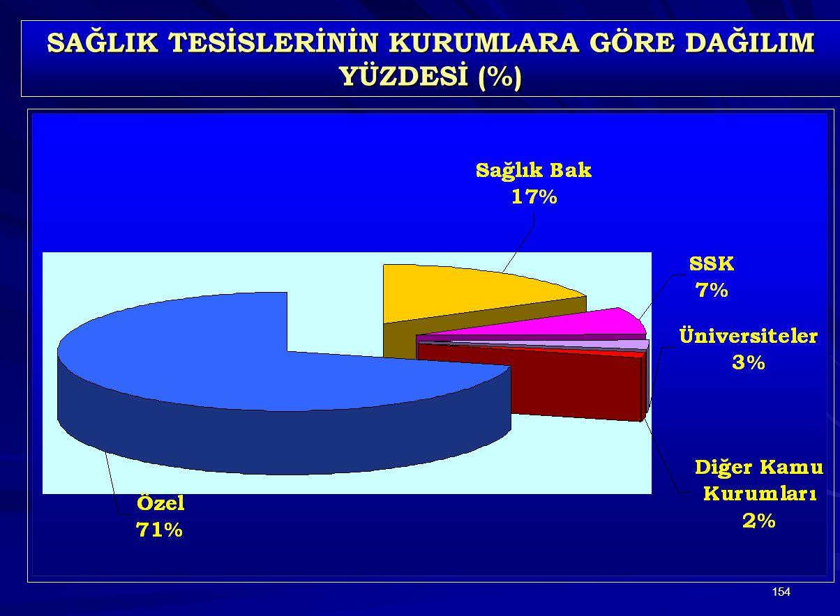 SAĞLIK TESİSLERİNİN KURUMLARA GÖRE DAĞILIM YÜZDESİ (%)