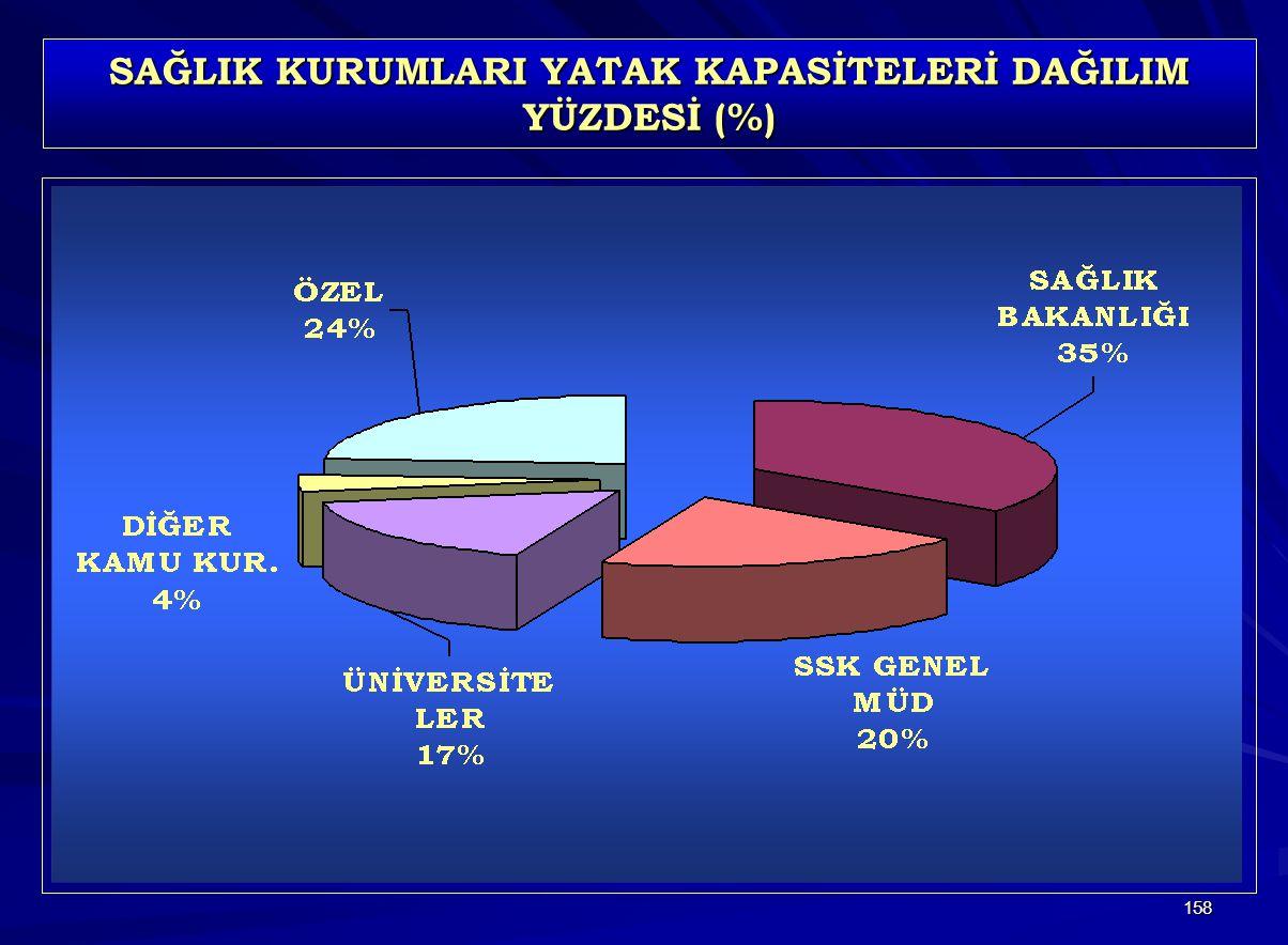 SAĞLIK KURUMLARI YATAK KAPASİTELERİ DAĞILIM YÜZDESİ (%)