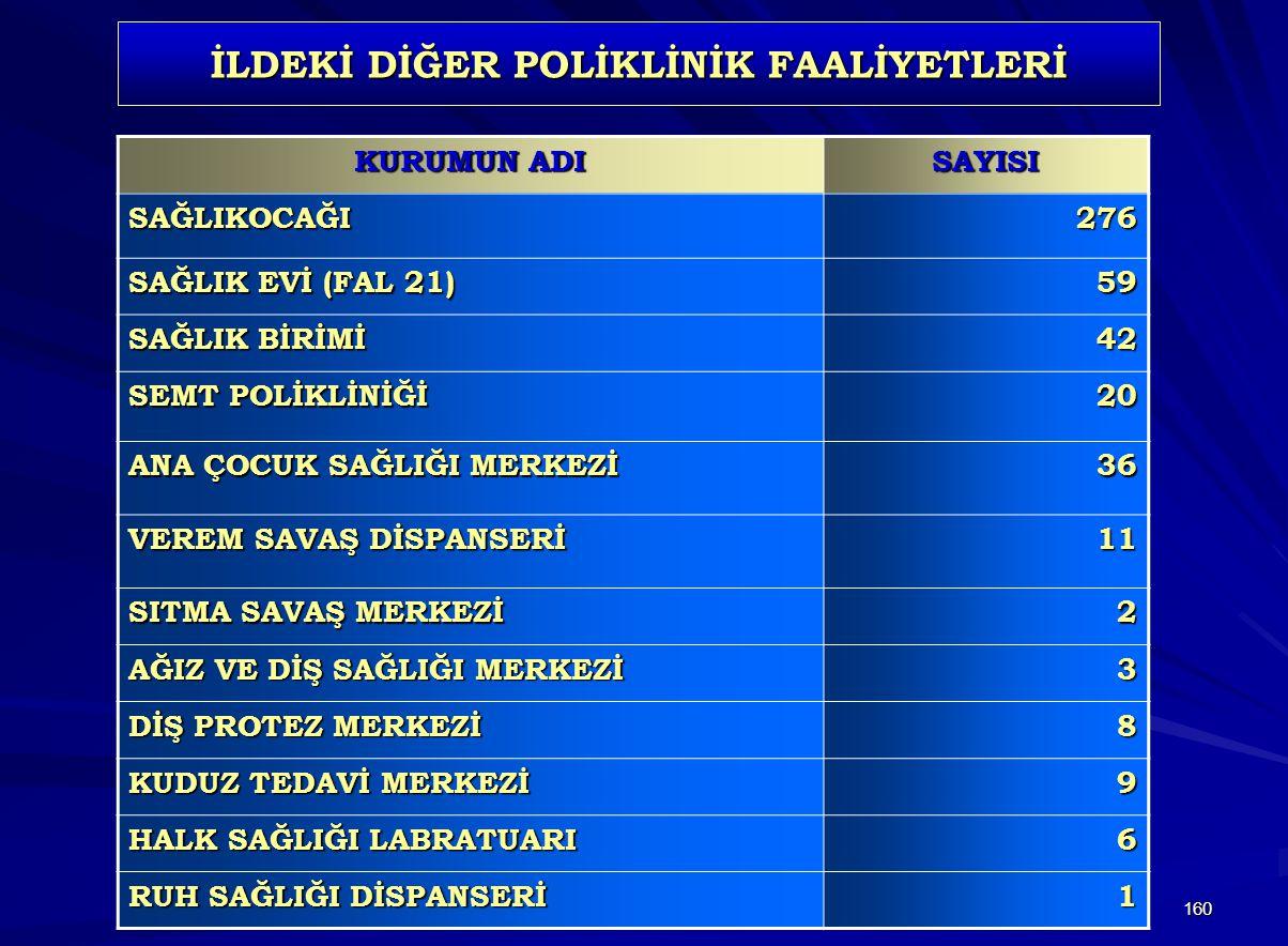 İLDEKİ DİĞER POLİKLİNİK FAALİYETLERİ