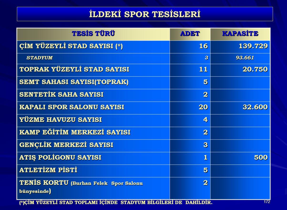 İLDEKİ SPOR TESİSLERİ TESİS TÜRÜ ADET KAPASİTE