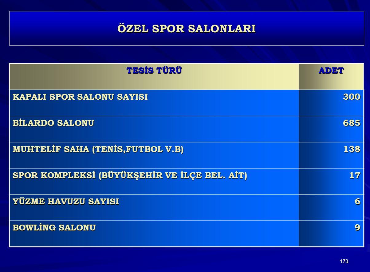 ÖZEL SPOR SALONLARI TESİS TÜRÜ ADET KAPALI SPOR SALONU SAYISI 300
