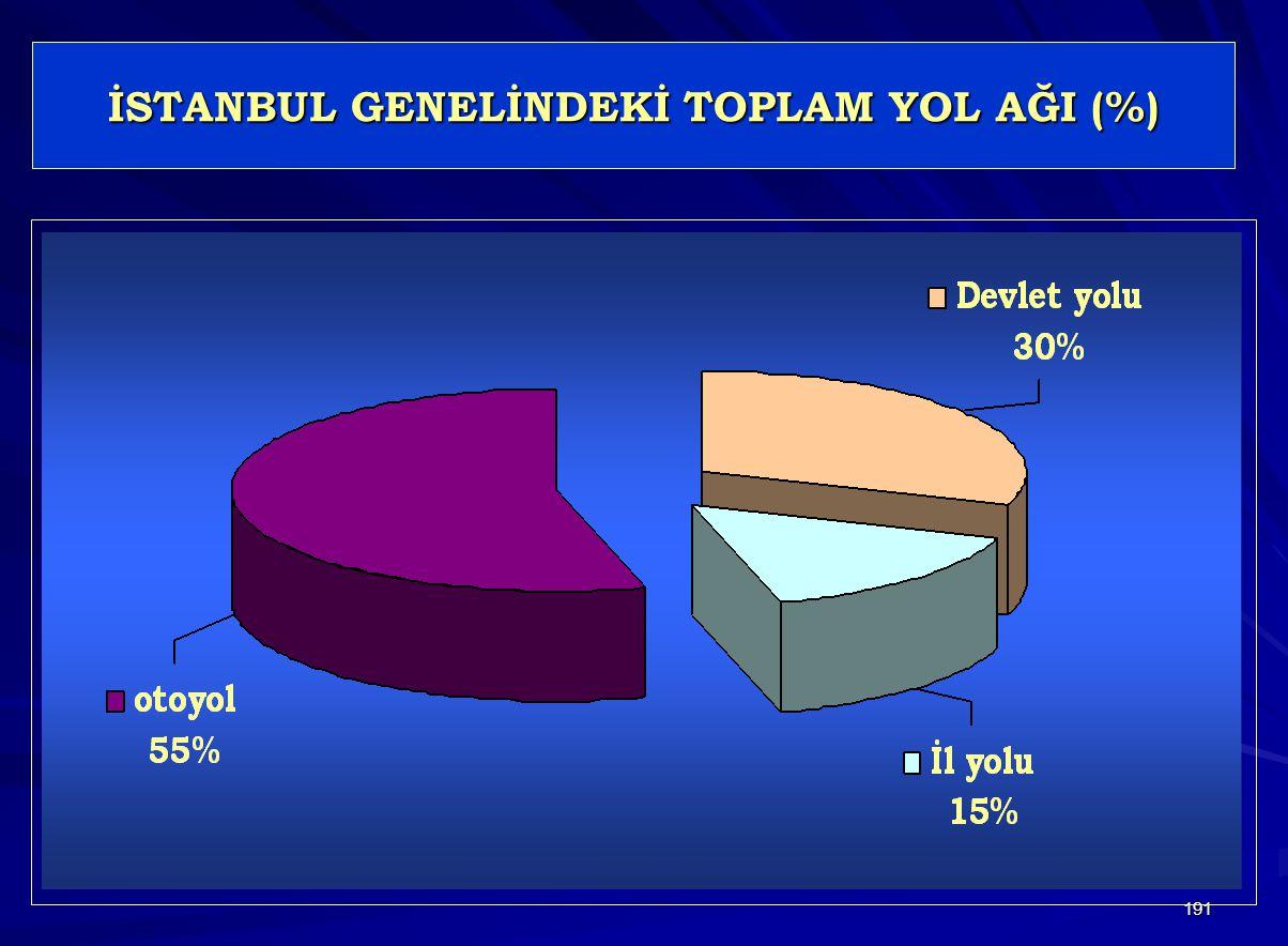 İSTANBUL GENELİNDEKİ TOPLAM YOL AĞI (%)