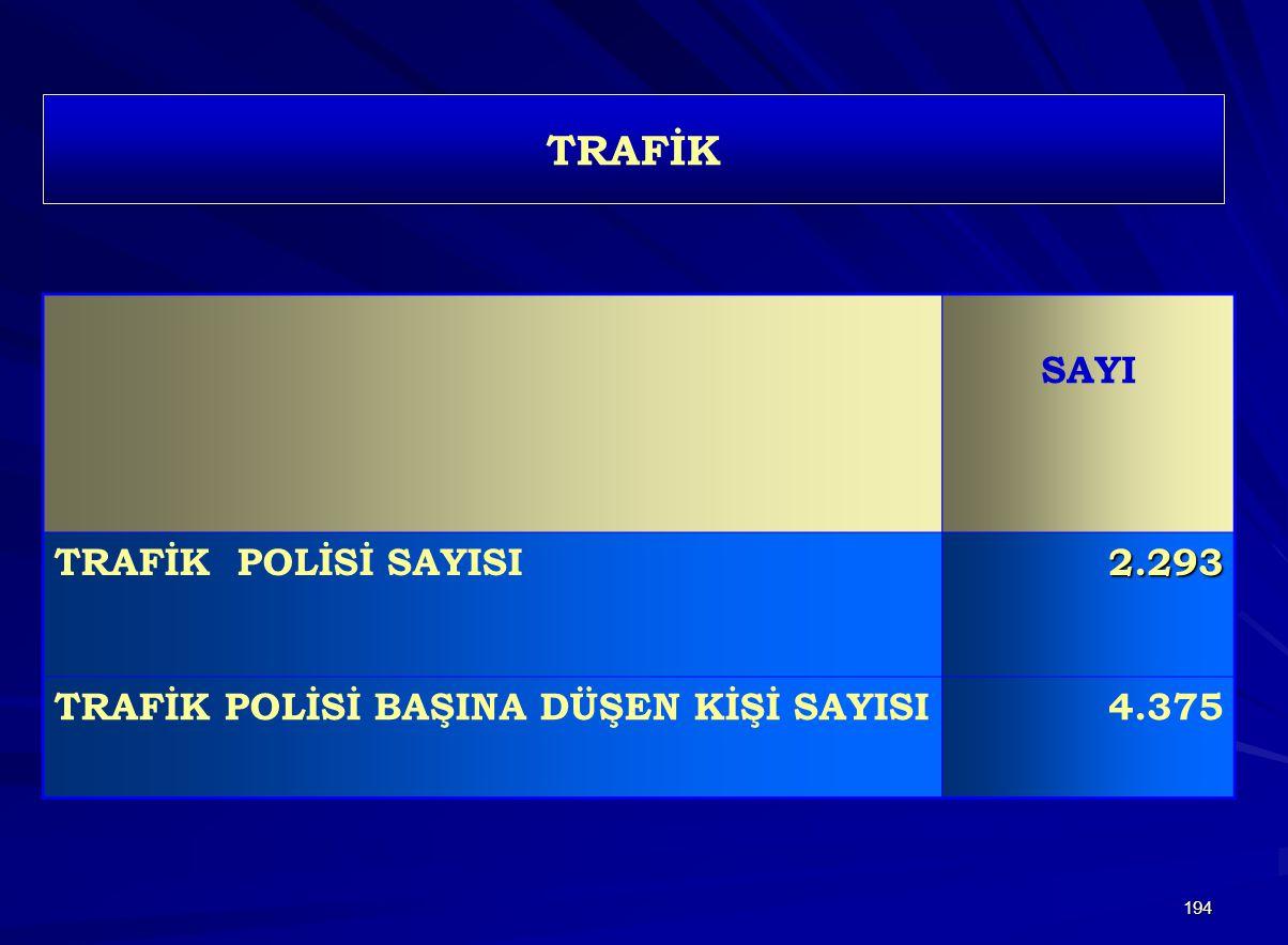 TRAFİK SAYI TRAFİK POLİSİ SAYISI 2.293