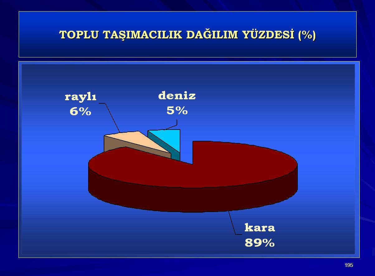 TOPLU TAŞIMACILIK DAĞILIM YÜZDESİ (%)