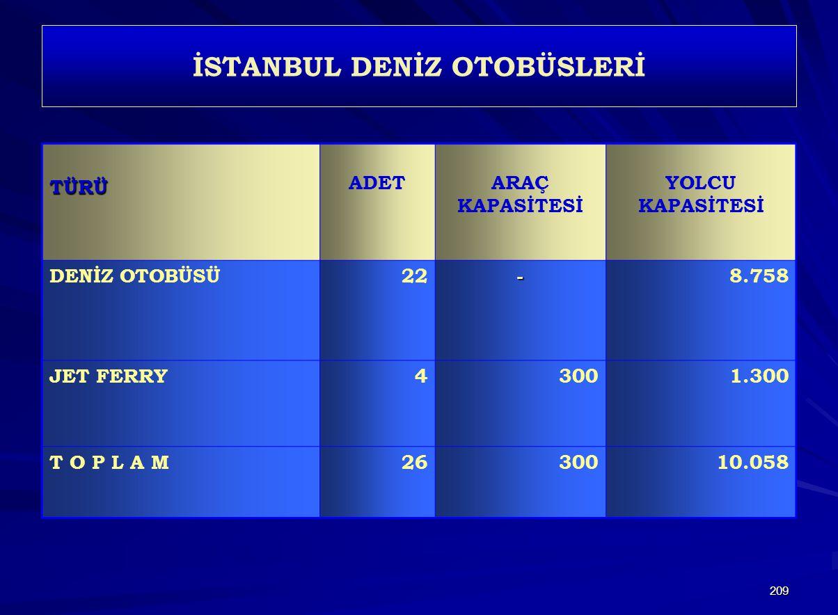 İSTANBUL DENİZ OTOBÜSLERİ