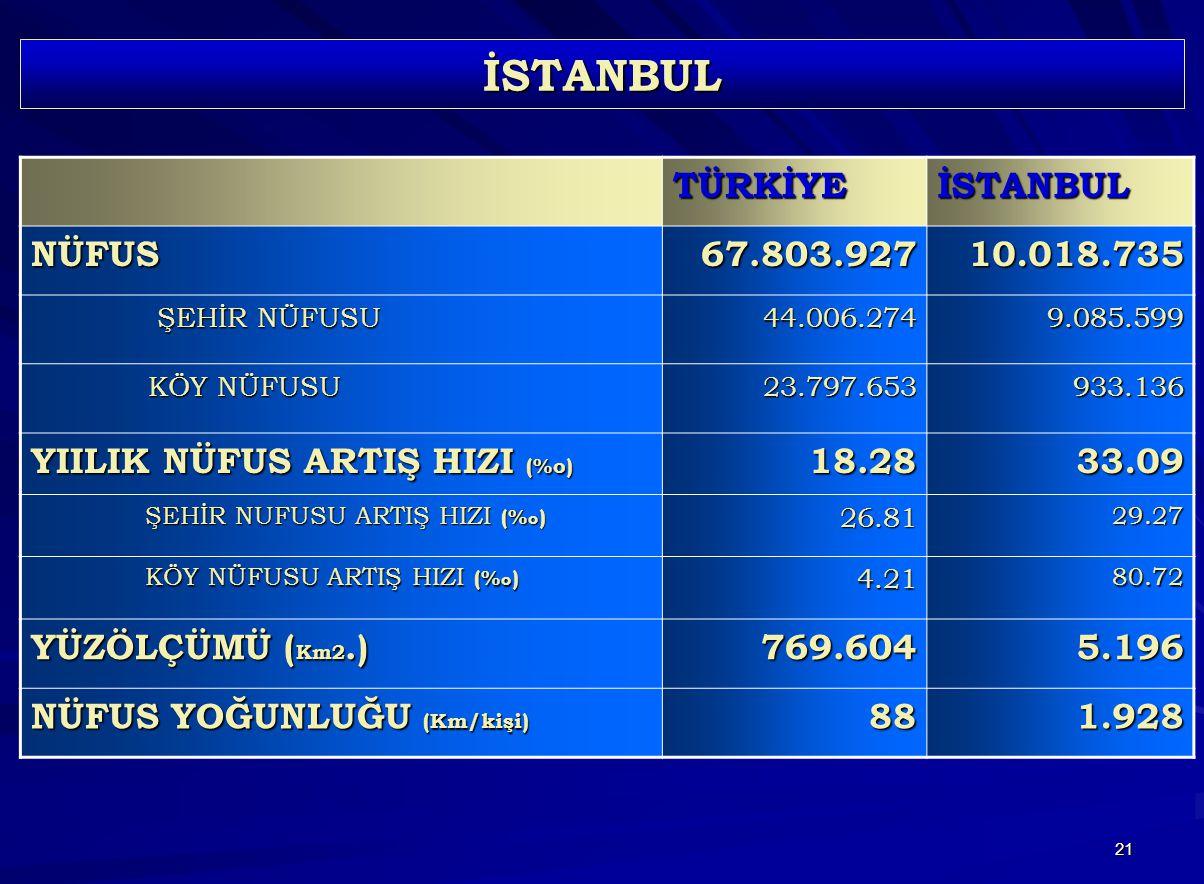 İSTANBUL TÜRKİYE İSTANBUL NÜFUS 67.803.927 10.018.735