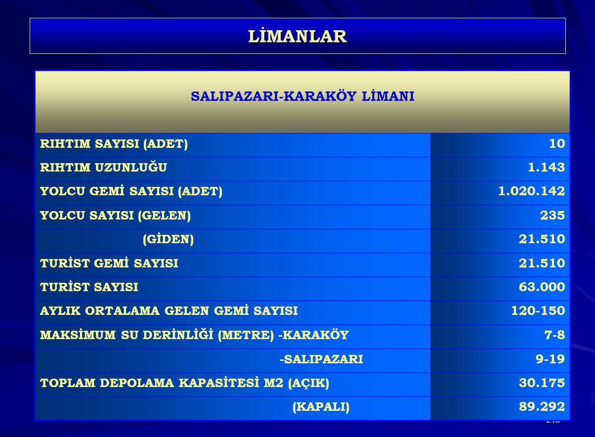 SALIPAZARI-KARAKÖY LİMANI