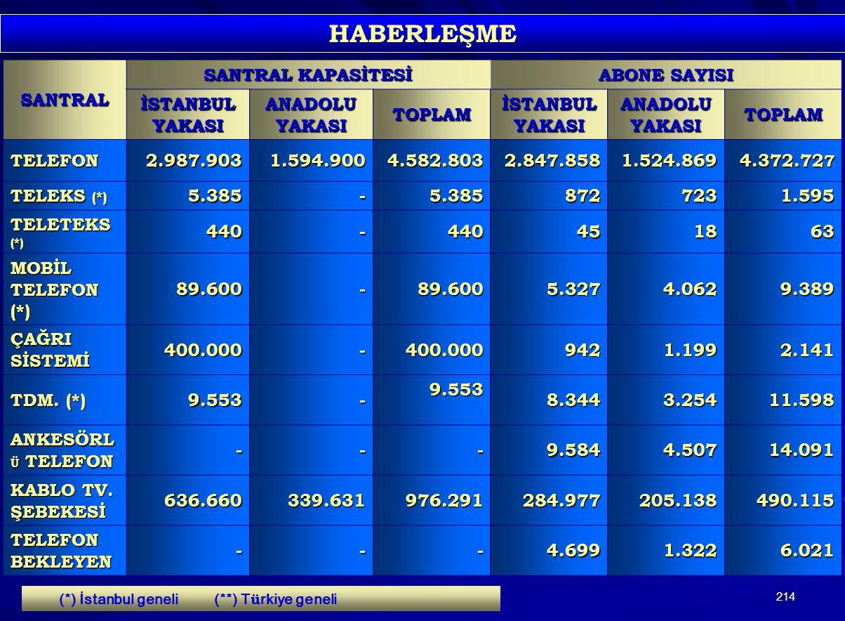 HABERLEŞME SANTRAL SANTRAL KAPASİTESİ ABONE SAYISI İSTANBUL YAKASI