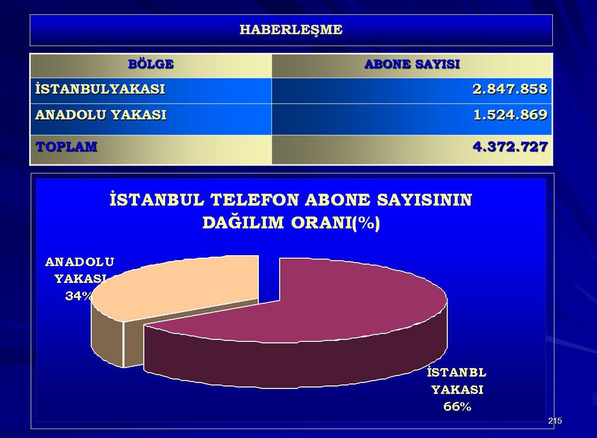 İSTANBULYAKASI 2.847.858 ANADOLU YAKASI 1.524.869 TOPLAM 4.372.727