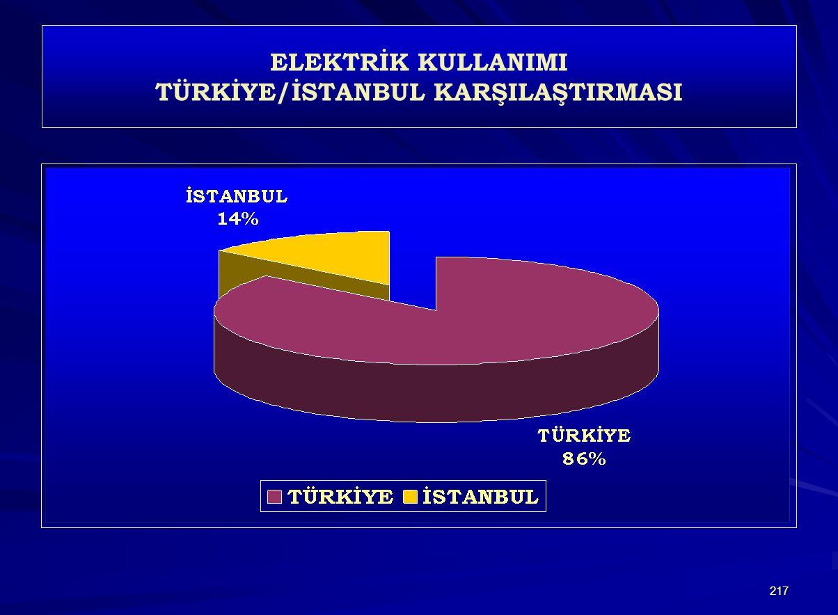 ELEKTRİK KULLANIMI TÜRKİYE/İSTANBUL KARŞILAŞTIRMASI