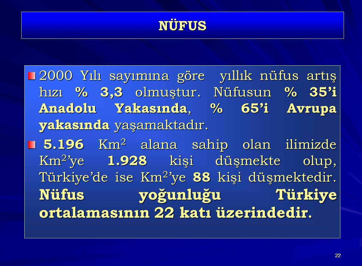 NÜFUS 2000 Yılı sayımına göre yıllık nüfus artış hızı % 3,3 olmuştur. Nüfusun % 35'i Anadolu Yakasında, % 65'i Avrupa yakasında yaşamaktadır.