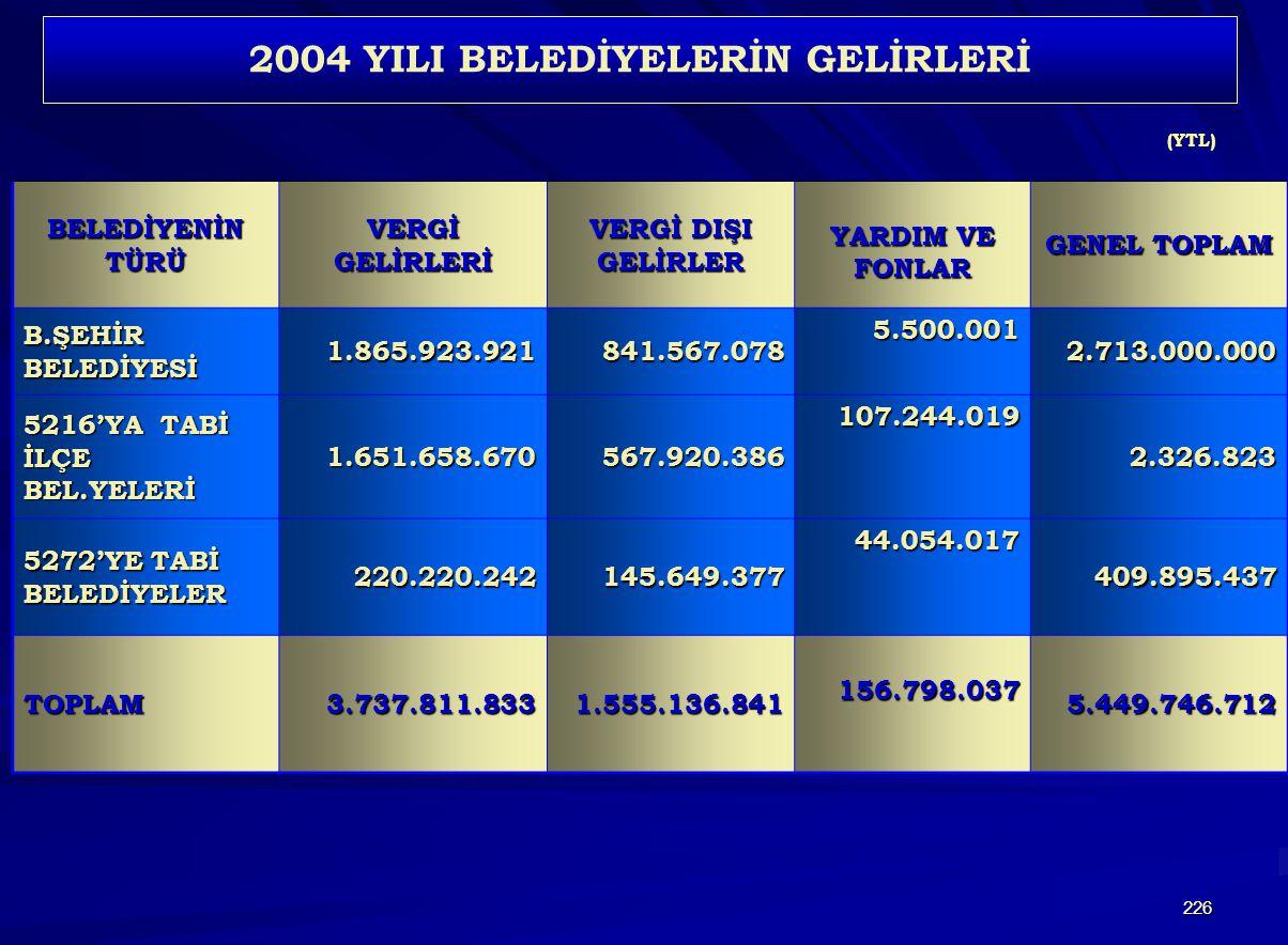 2004 YILI BELEDİYELERİN GELİRLERİ