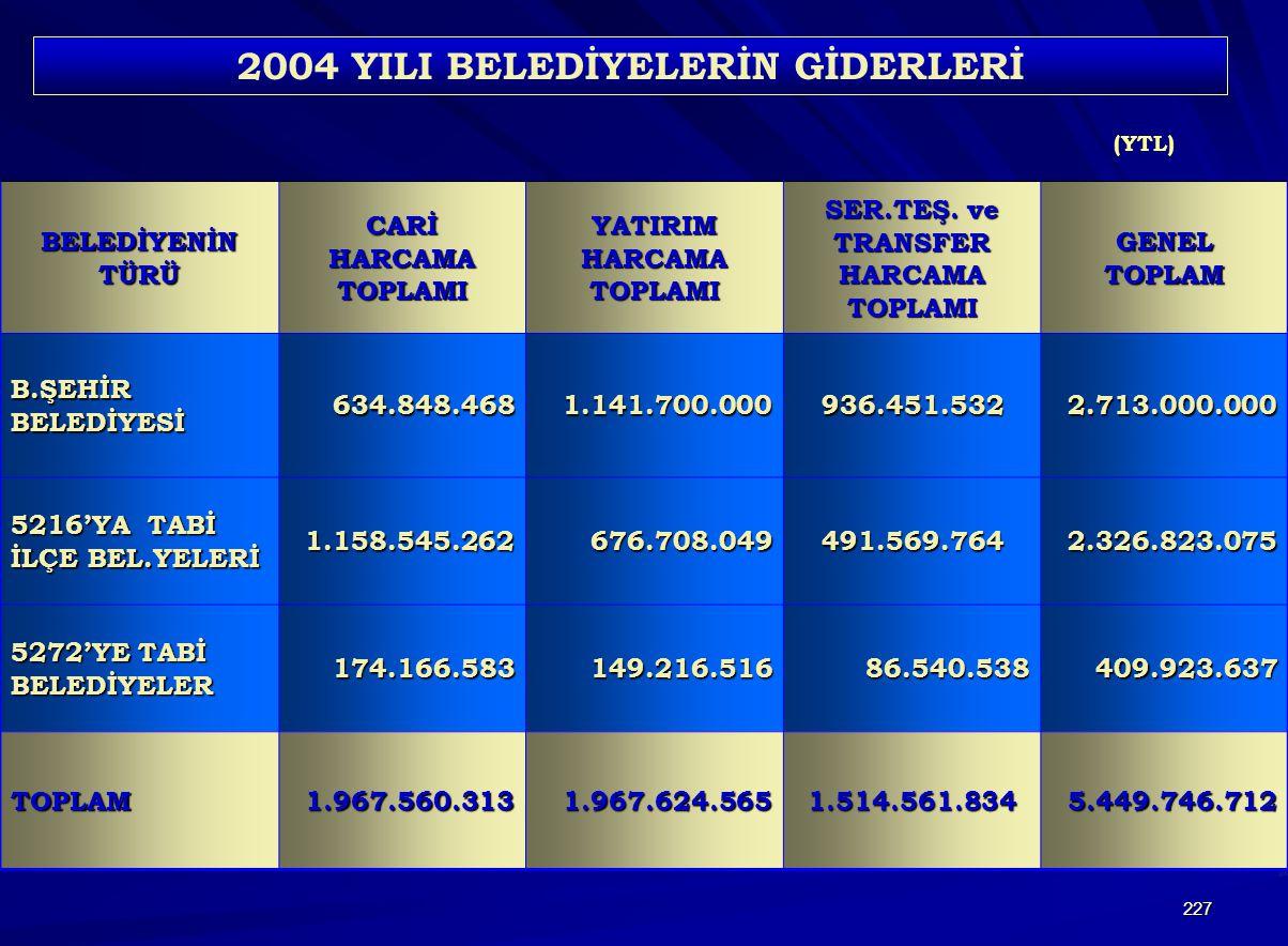 2004 YILI BELEDİYELERİN GİDERLERİ