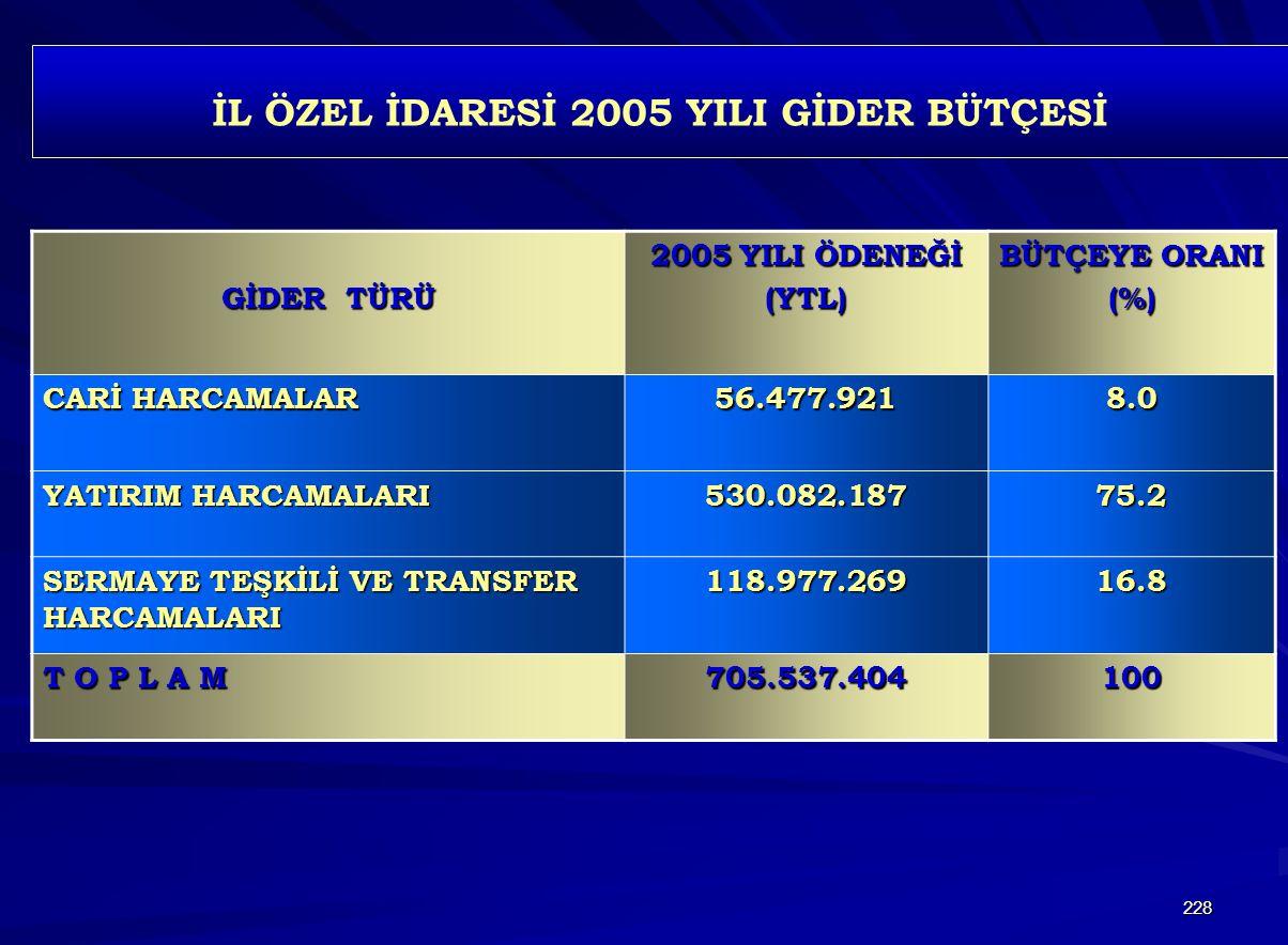 İL ÖZEL İDARESİ 2005 YILI GİDER BÜTÇESİ