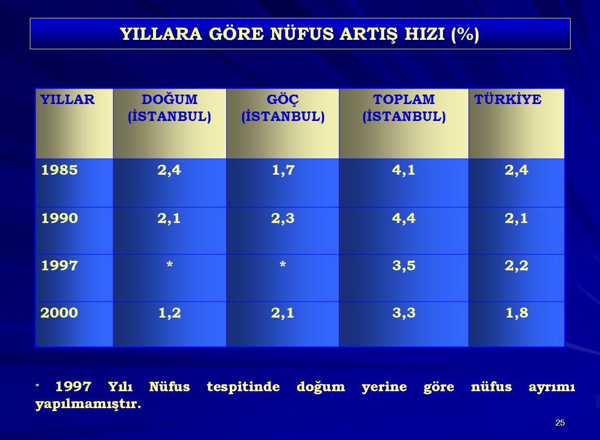 YILLARA GÖRE NÜFUS ARTIŞ HIZI (%)