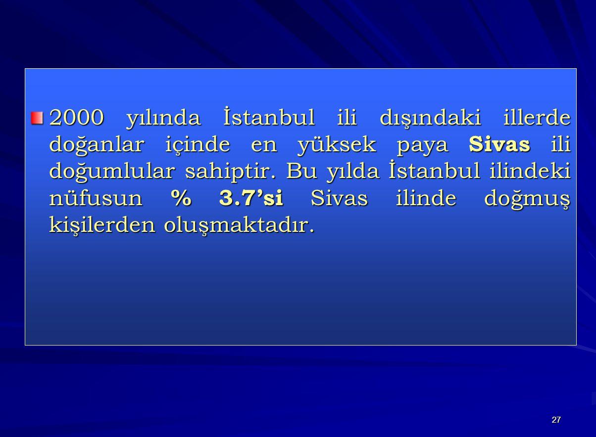 2000 yılında İstanbul ili dışındaki illerde doğanlar içinde en yüksek paya Sivas ili doğumlular sahiptir.