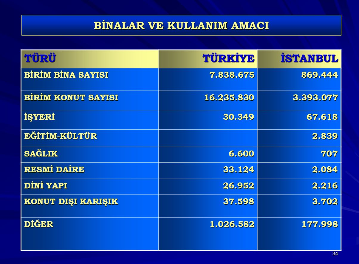 BİNALAR VE KULLANIM AMACI