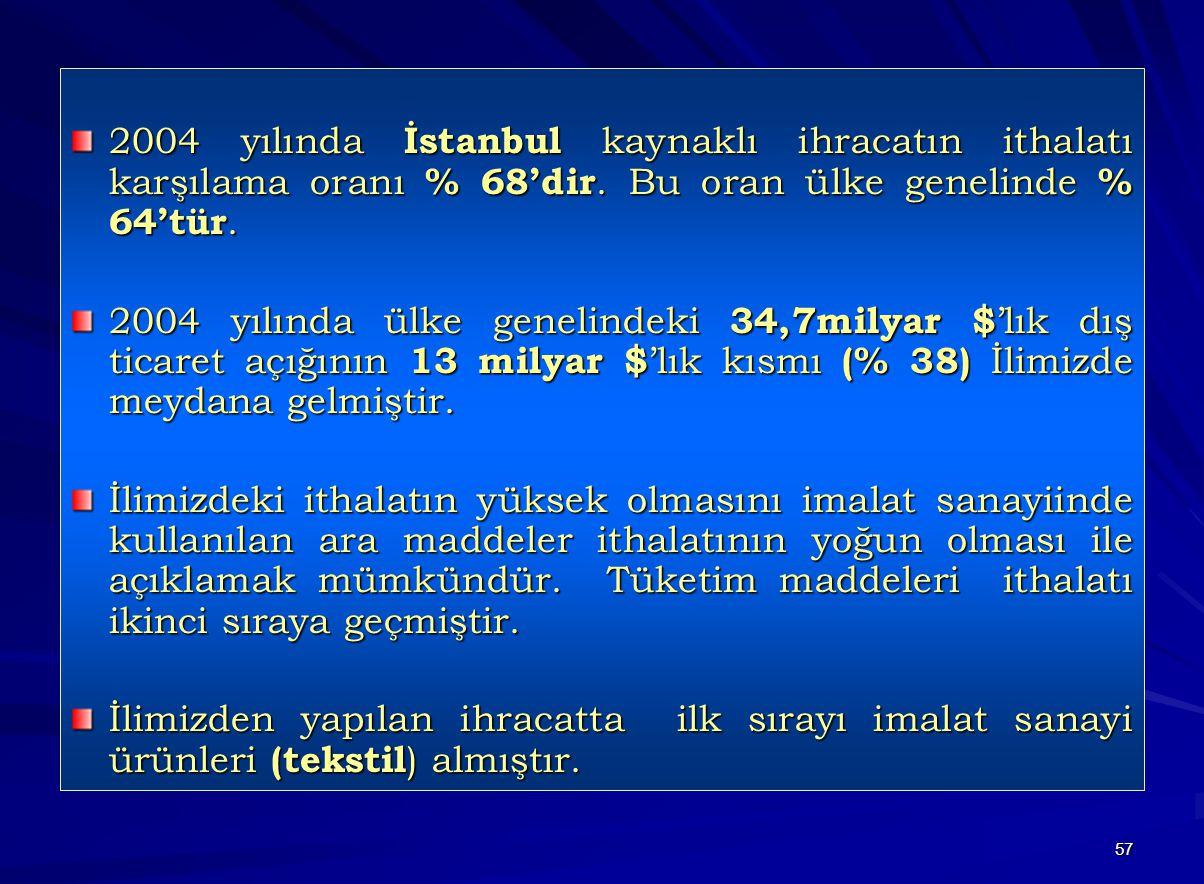 2004 yılında İstanbul kaynaklı ihracatın ithalatı karşılama oranı % 68'dir. Bu oran ülke genelinde % 64'tür.
