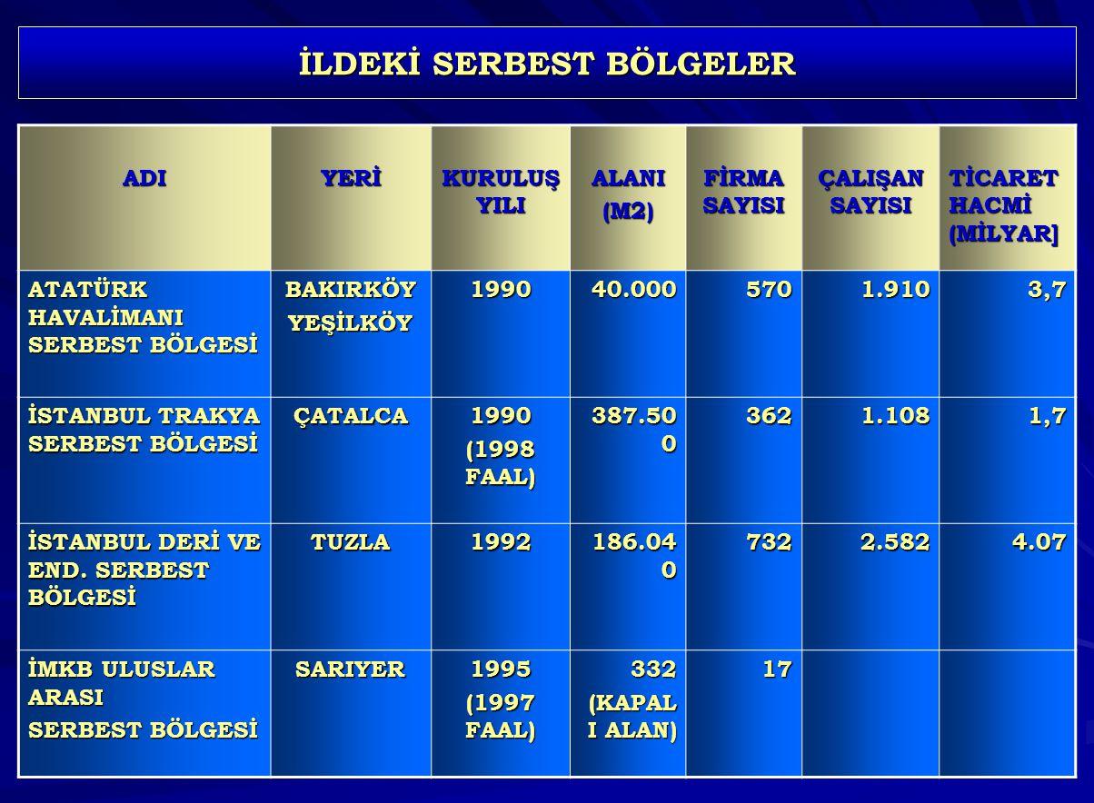 İLDEKİ SERBEST BÖLGELER