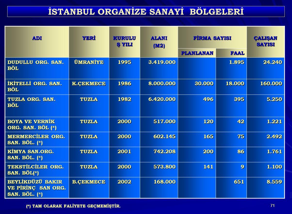 İSTANBUL ORGANİZE SANAYİ BÖLGELERİ