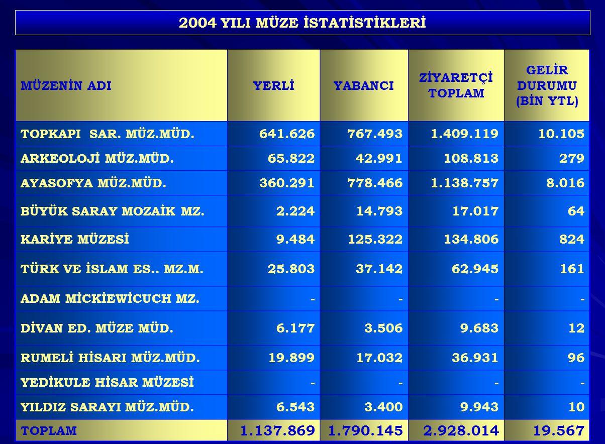 2004 YILI MÜZE İSTATİSTİKLERİ