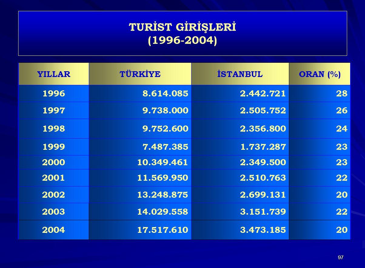 TURİST GİRİŞLERİ (1996-2004) YILLAR TÜRKİYE İSTANBUL ORAN (%) 1996